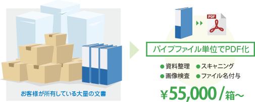 パイプファイル単位でPDF化 ●資料整理/スキャニング/画像検査/ファイル名付与 ¥55,000/箱~